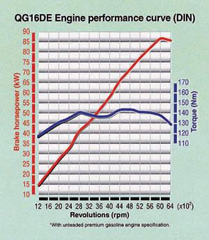 nissan almera qg 16 to qg 18 trinituner com rh trinituner com GA16 Engine QG18DE Engine Head Diagram
