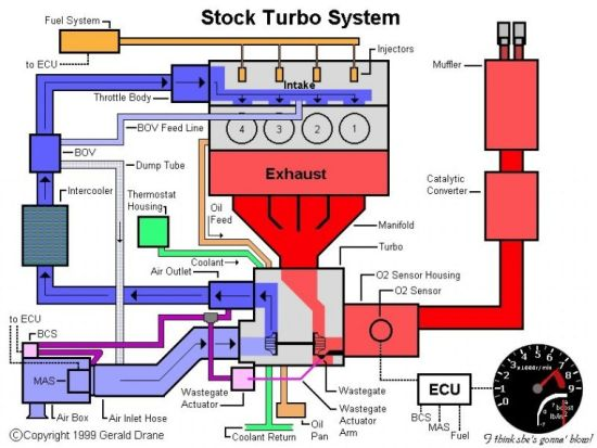 Turbo Diagram Trinituner