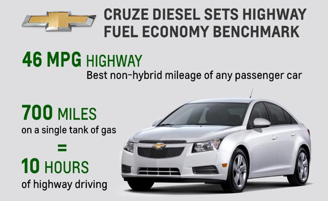 http://forums.trinituner.com/upload/data/a2/2014-Chevy-Cruze-Diesel-46-mpg.jpg