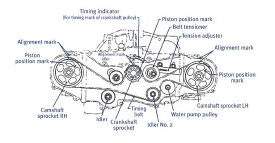 Ej20 Engine Diagram | How To Change Your Wrx Sti Timing Belt Archive Trinbago