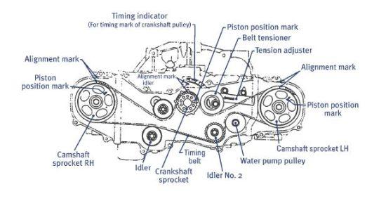 How To Change Your Wrx Sti Timing Belt Archive Trinbago Scooby Owners Club Trinidad Tobago Subaru: Ej20 Piston Engine Diagram At Executivepassage.co